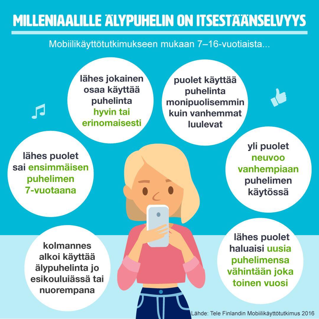 tele-finland-infograafi-milleniaalille-alypuhelin-on-itsestaanselvyys-1080x1080-web-jpg